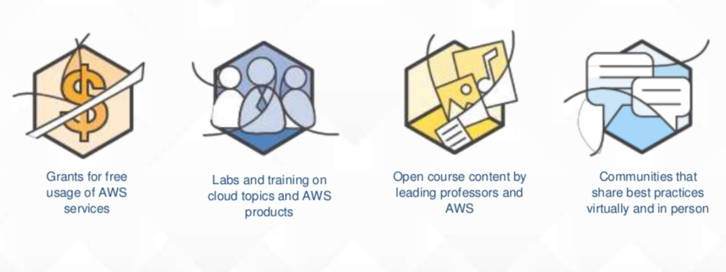 AWS Educate for the modern day Computer Science classroom – Antony